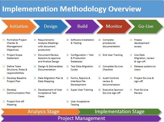 implementation methodology template training implementation plan pictures to pin on pinterest